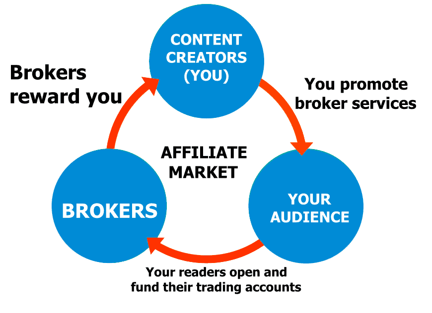 How does broker commission work forex