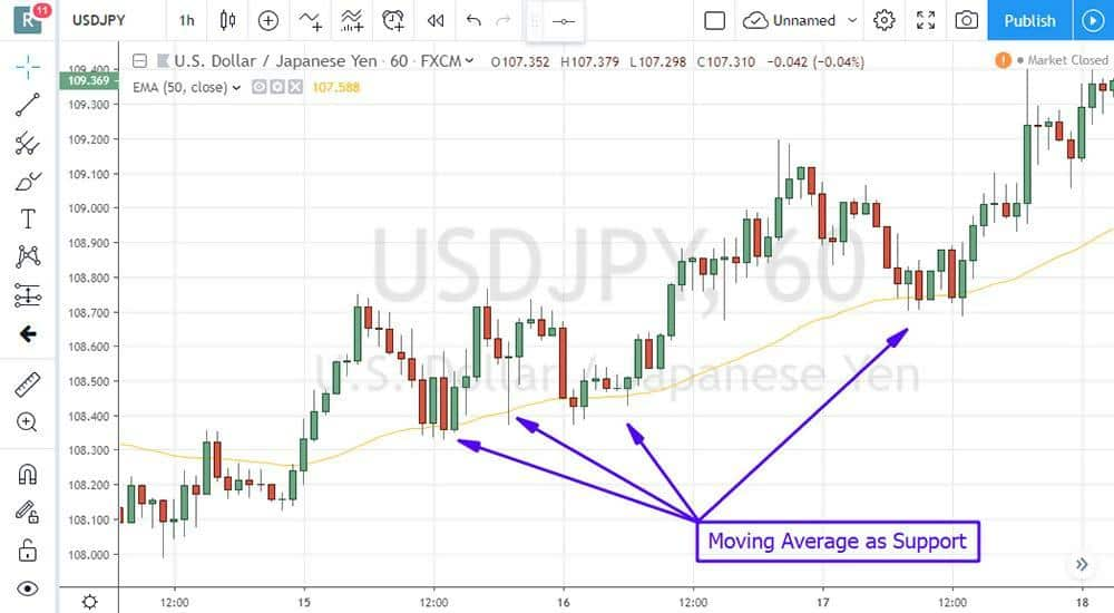 Dynamic Support or Resistance