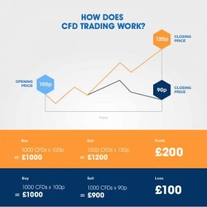 cfd-trading-for-beginners