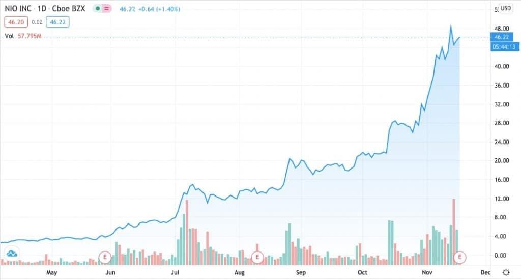 NIO is a company similar to Tesla