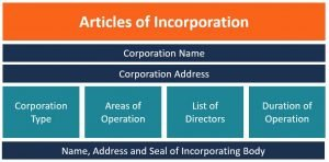 article-of-incorporation