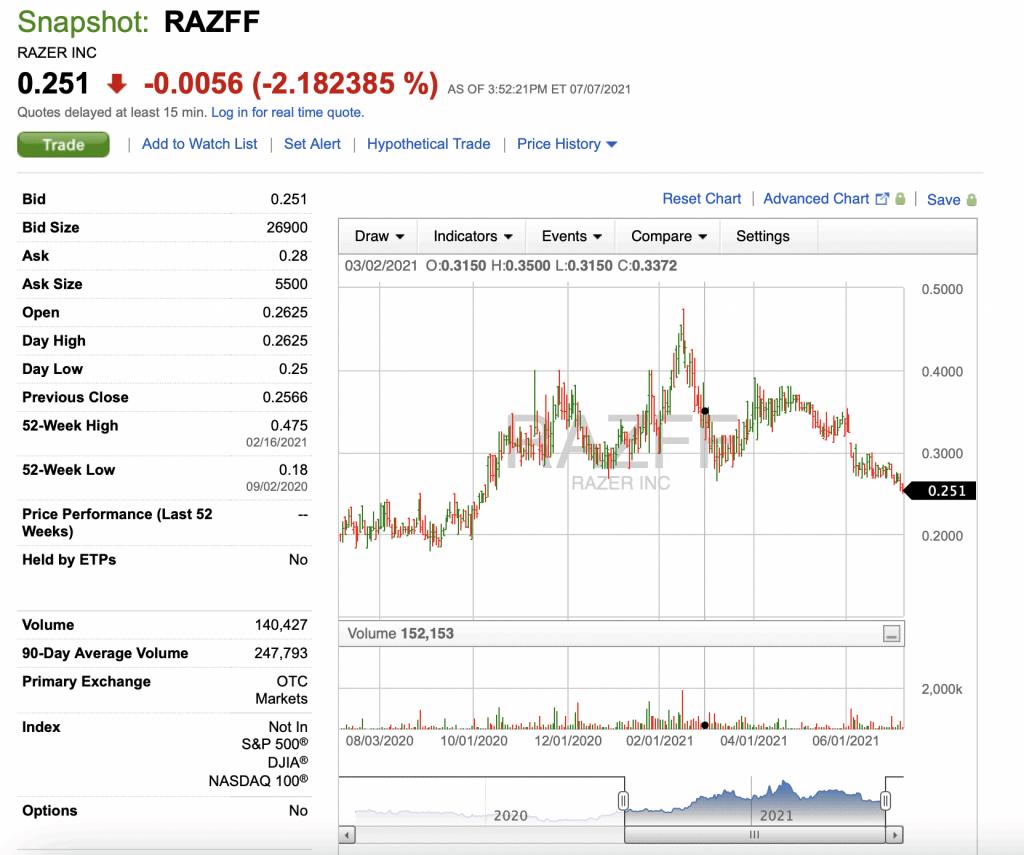 Can You Buy Razer Stock?